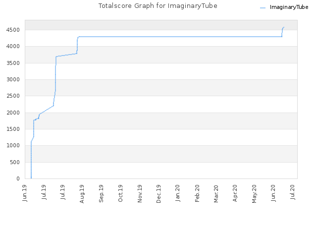 Totalscore Graph for ImaginaryTube