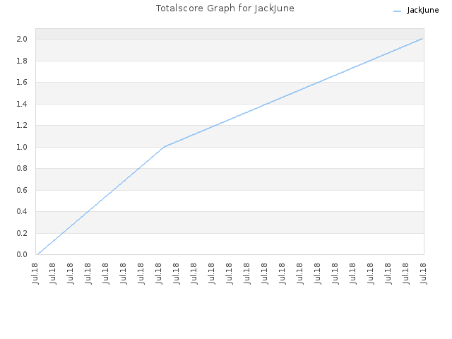 Totalscore Graph for JackJune