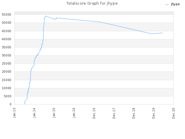 Totalscore Graph for Jhype