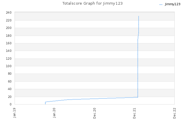 Totalscore Graph for Jimmy123