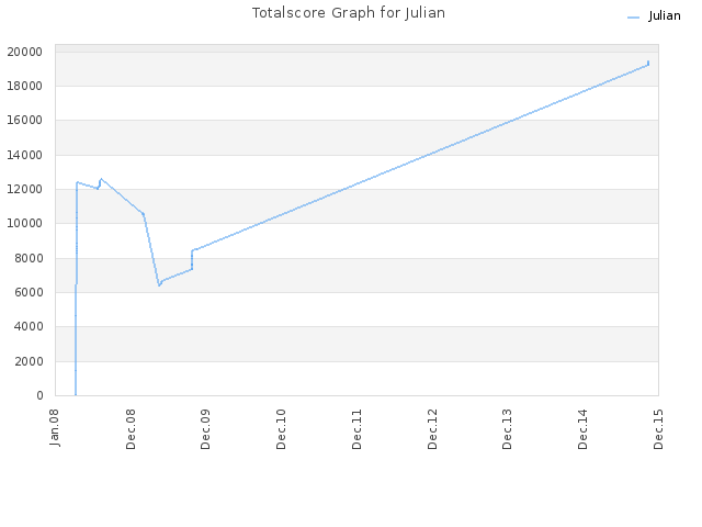 Totalscore Graph for Julian