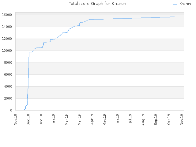 Totalscore Graph for Kharon