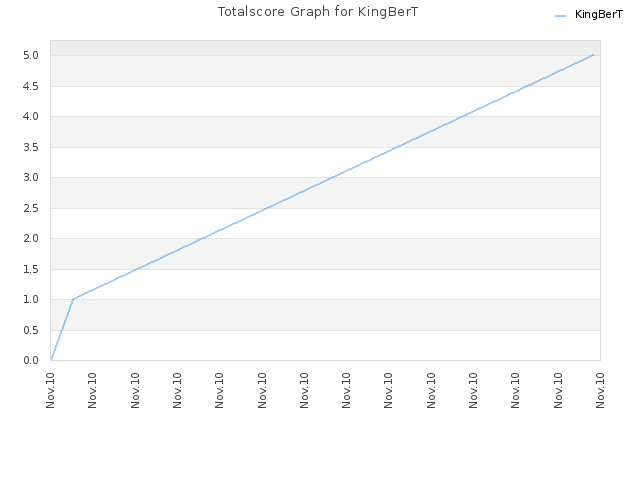 Totalscore Graph for KingBerT