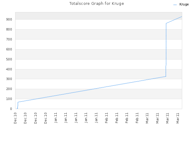 Totalscore Graph for Kruge