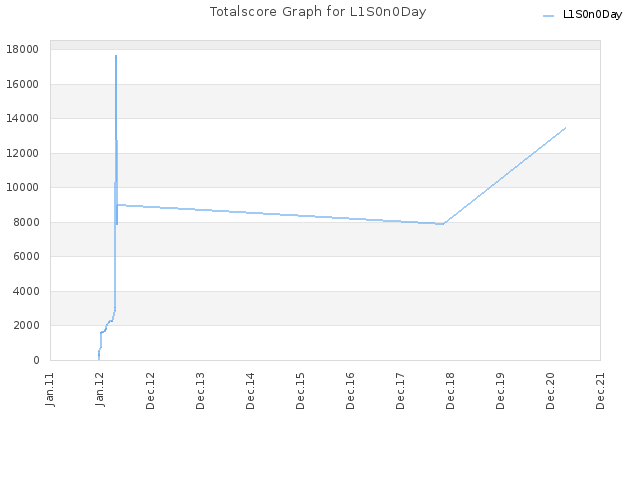 Totalscore Graph for L1S0n0Day