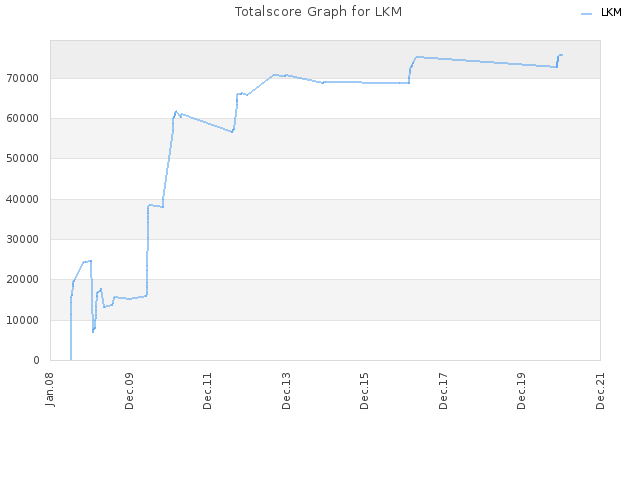 Totalscore Graph for LKM