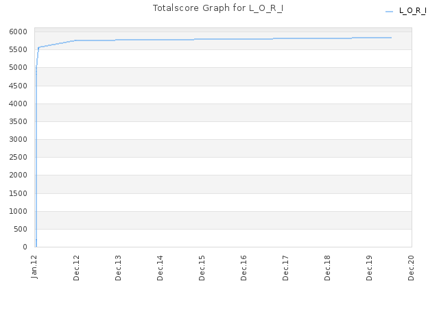 Totalscore Graph for L_O_R_I