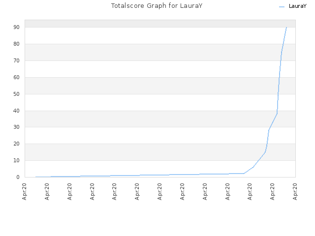 Totalscore Graph for LauraY
