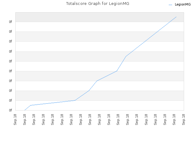 Totalscore Graph for LegionMG
