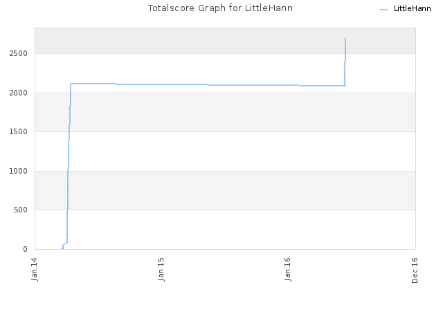 Totalscore Graph for LittleHann
