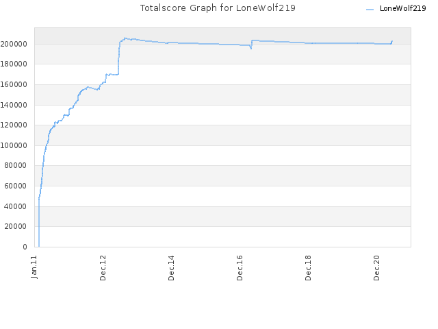 Totalscore Graph for LoneWolf219