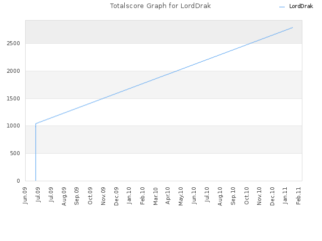 Totalscore Graph for LordDrak