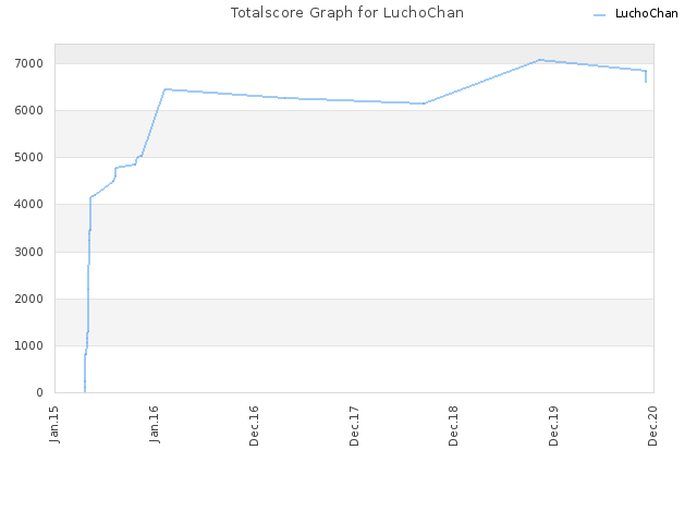 Totalscore Graph for LuchoChan