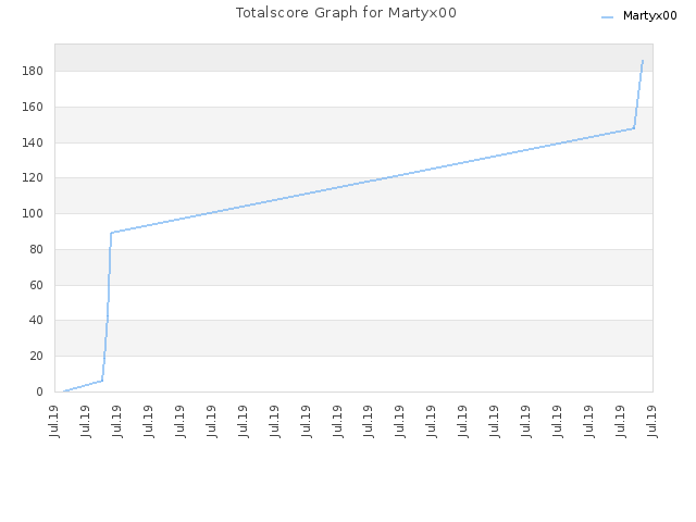 Totalscore Graph for Martyx00