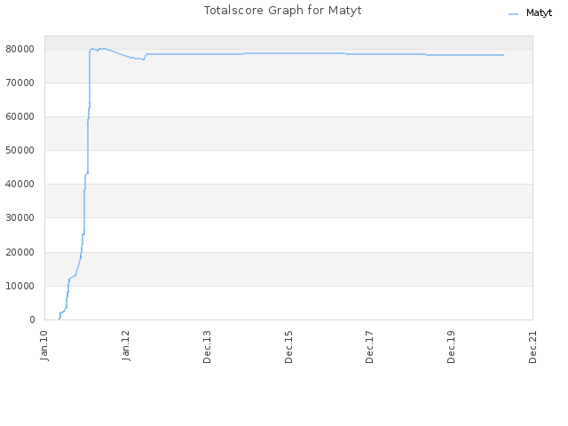 Totalscore Graph for Matyt