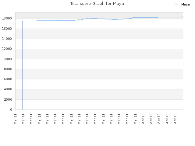 Totalscore Graph for Maya