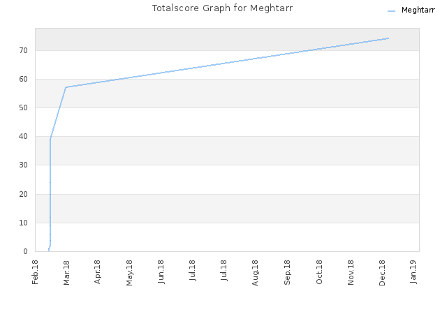 Totalscore Graph for Meghtarr