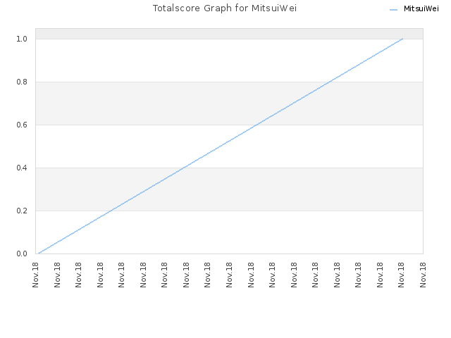 Totalscore Graph for MitsuiWei