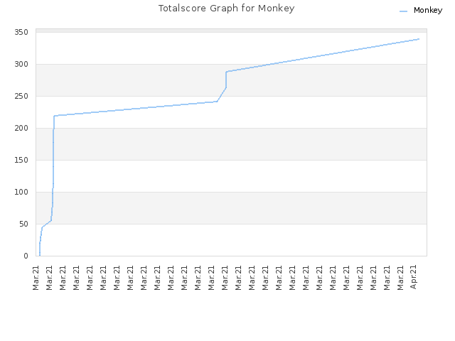 Totalscore Graph for Monkey