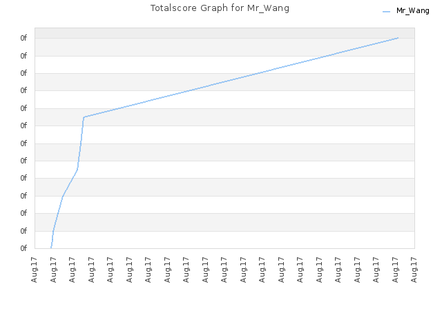 Totalscore Graph for Mr_Wang