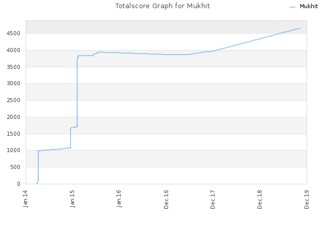 Totalscore Graph for Mukhit