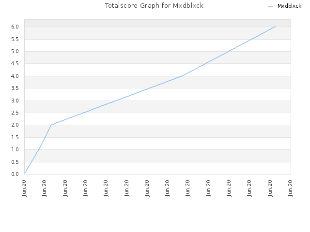 Totalscore Graph for Mxdblxck