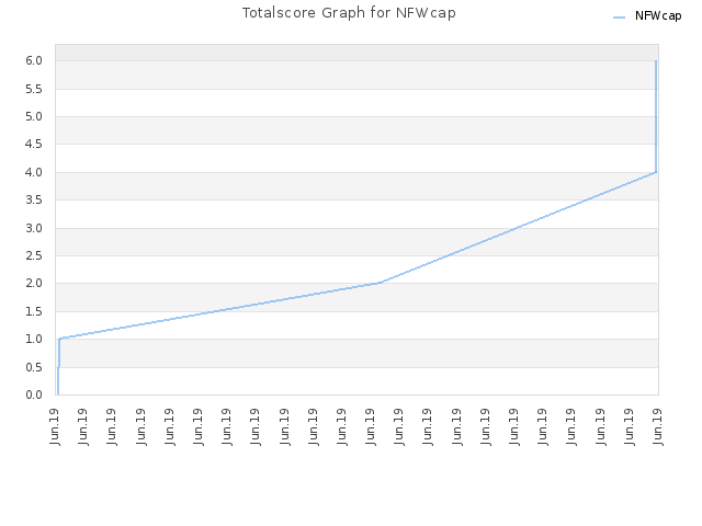 Totalscore Graph for NFWcap
