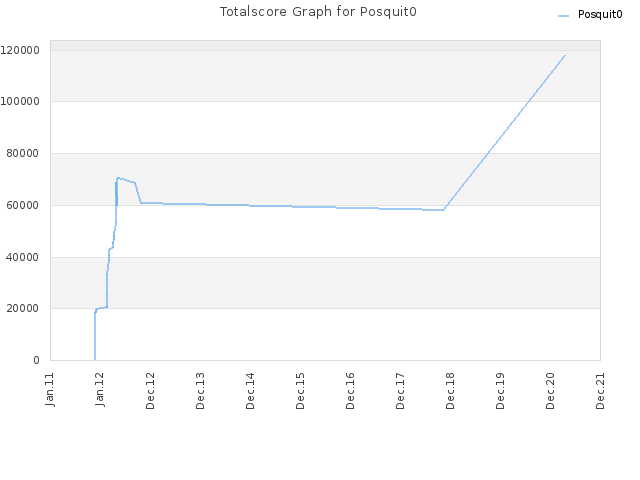 Totalscore Graph for Posquit0