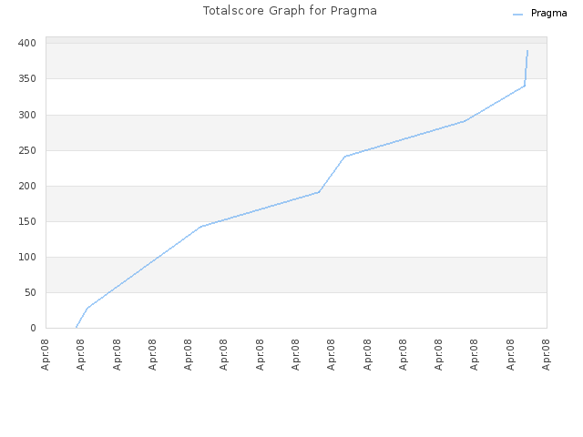Totalscore Graph for Pragma