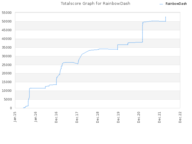 Totalscore Graph for RainbowDash