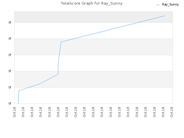 Totalscore Graph for Ray_Sunny