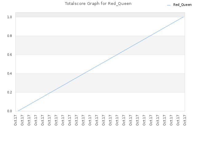 Totalscore Graph for Red_Queen