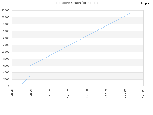 Totalscore Graph for Rotiple