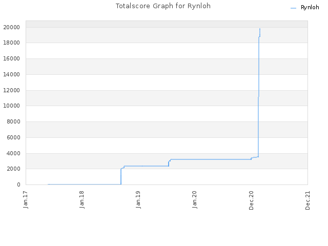 Totalscore Graph for Rynloh