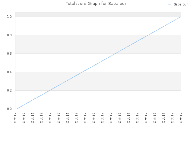 Totalscore Graph for Sapaibur