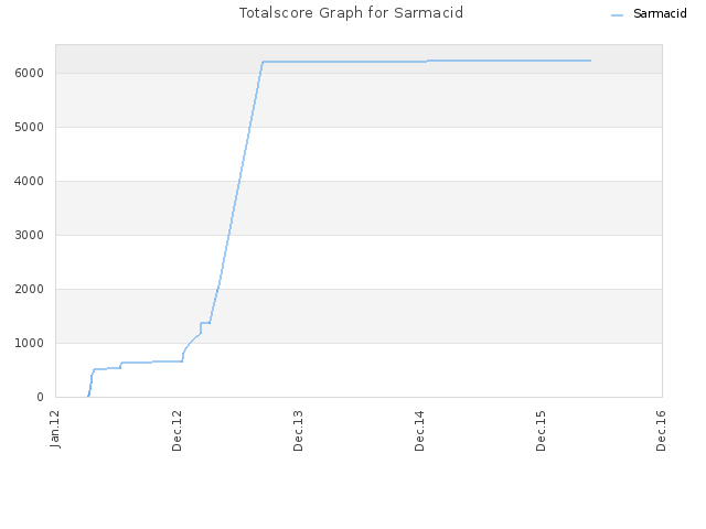 Totalscore Graph for Sarmacid