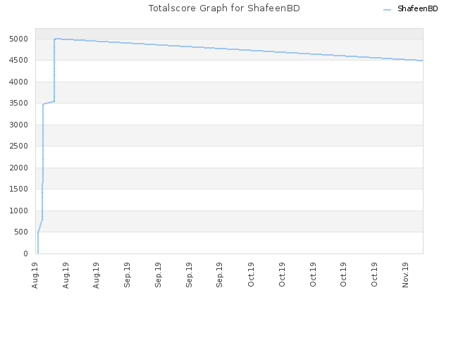 Totalscore Graph for ShafeenBD