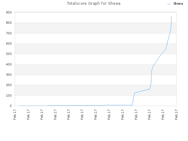 Totalscore Graph for Sheea