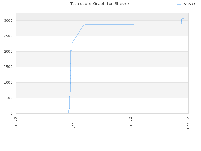 Totalscore Graph for Shevek
