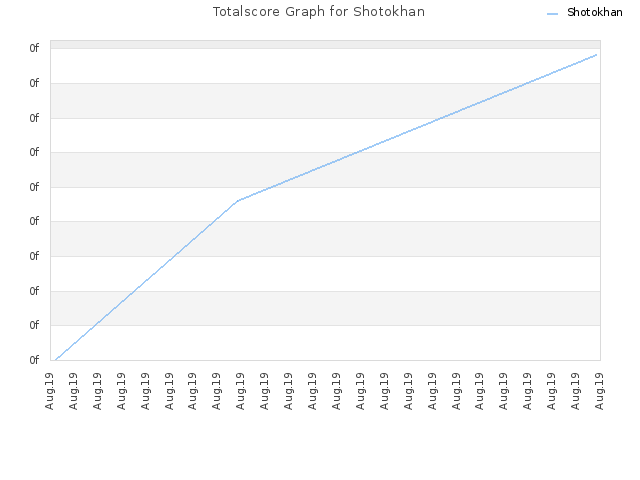 Totalscore Graph for Shotokhan