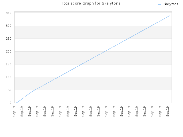 Totalscore Graph for Skelytons
