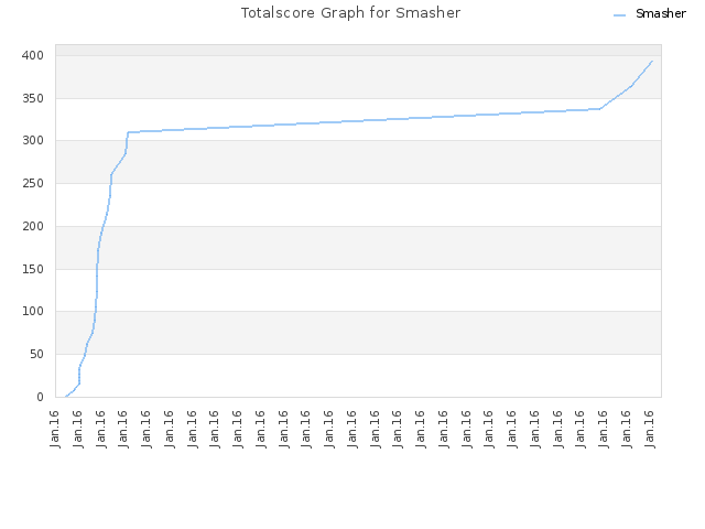 Totalscore Graph for Smasher