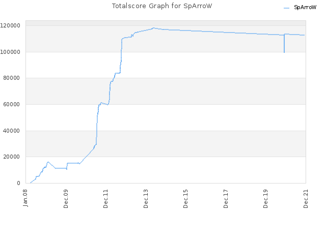 Totalscore Graph for SpArroW
