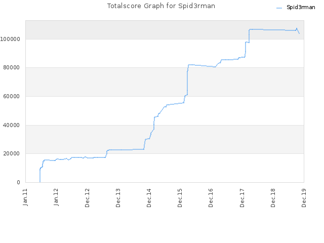 Totalscore Graph for Spid3rman