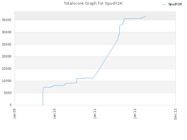 Totalscore Graph for SpudY2K