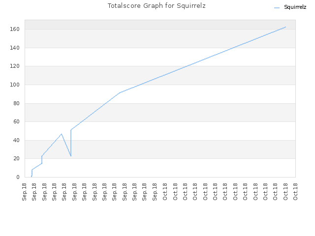 Totalscore Graph for Squirrelz