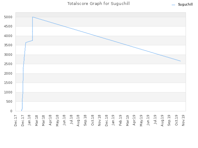 Totalscore Graph for Suguchill