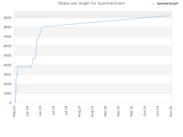 Totalscore Graph for SummerGram