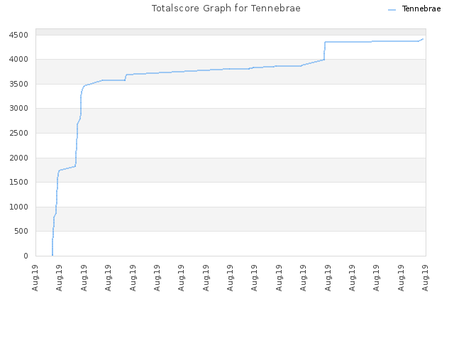Totalscore Graph for Tennebrae