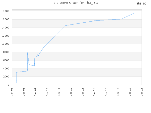 Totalscore Graph for Th3_l5D
